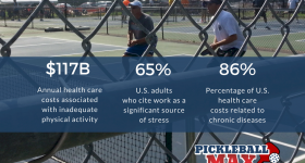 Attention HR Directors & Executives:  Add Pickleball to your Corporate Wellness Programming to Keep your Employees Healthy, Engaged & Motivated!